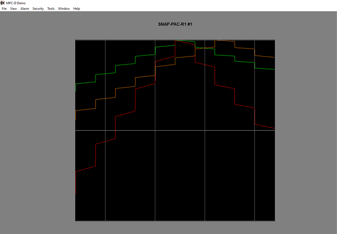 Single Trend using float variables