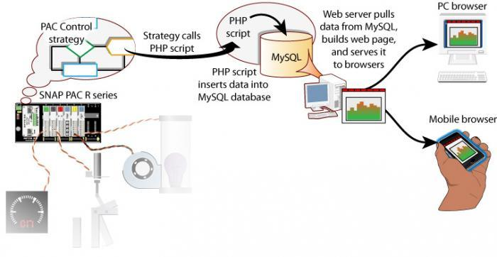 Using php, mysql and jpgraph to create dynamic graphs ppt video.